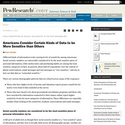 Americans Consider Certain Kinds of Data to be More Sensitive than Others
