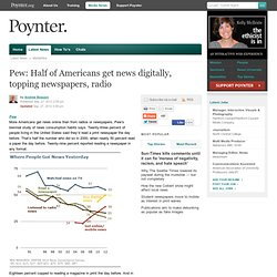 Pew: Half of Americans get news digitally, topping newspapers, radio