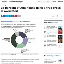37 percent of Americans think a free press is overrated