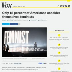 Only 18 percent of Americans consider themselves feminists