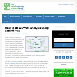 How to do a SWOT analysis using a mind map