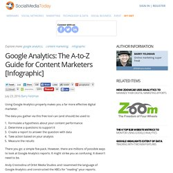 Google Analytics: The A-to-Z Guide for Content Marketers [Infographic]