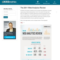 The 2011 Web Analytics Review - Infographic based on Google's 2011 Data