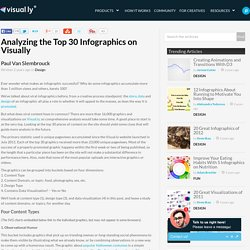 Analyzing the Top 30 Infographics on Visually