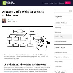 Anatomy of a website: website architecture - Optimal Workshop