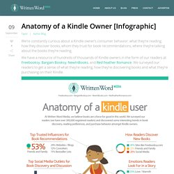 Anatomy of a Kindle Owner [Infographic] - Written Word Media