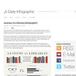 Anatomy of a Librarian [infographic]
