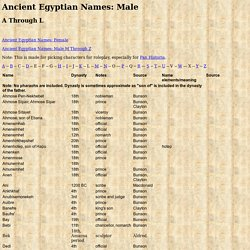 Ancient Egyptian Names: Male