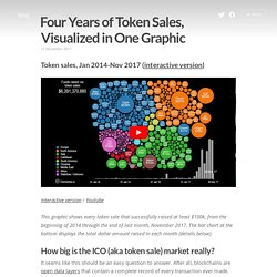 Four Years of Token Sales, Visualized in One Graphic - Elementus