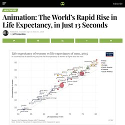 Animation: The World's Rapid Rise in Life Expectancy, in Just 13 Seconds