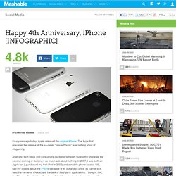 Happy 4th Anniversary, iPhone [INFOGRAPHIC]