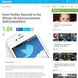 How Twitter Reacted to the iPhone 4S Announcement [INFOGRAPHIC]
