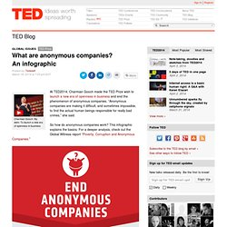 What are anonymous companies? An infographic