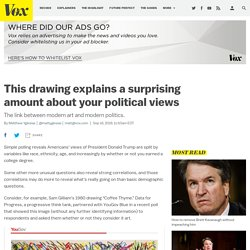 Is this art? Your answer can reveal a surprising amount about your politics.