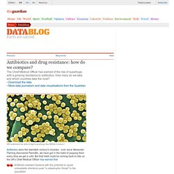 Antibiotics and drug resistance: how do we compare?