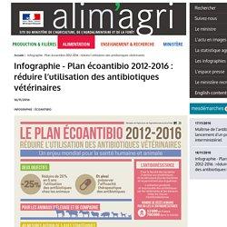 MAAF 16/11/16 Infographie - Plan écoantibio 2012-2016 : réduire l'utilisation des antibiotiques vétérinaires