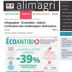 MAA 09/11/18 Infographie - Écoantibio : réduire l'utilisation des antibiotiques vétérinaires