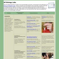AP Biology Labs