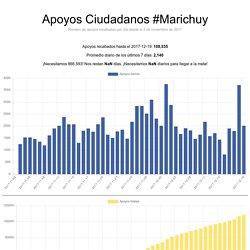 Apoyos Ciudadanos #Marichuy