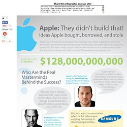 Ideas Apple Bought, Borrowed and Stole