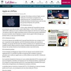 Apple en chiffres performance financière
