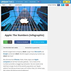 Apple: The Numbers [Infographic]