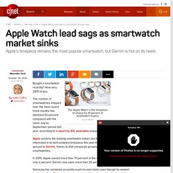Apple Watch lead sags as smartwatch market sinks - CNET