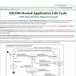 DICOM hosted application life cycle UML protocol state machine diagram example for Digital Imaging and Communications in Medicine.