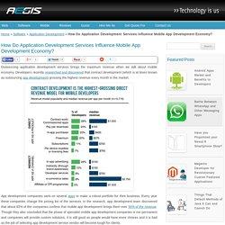 How Do Application Development Services Influence Mobile App Development Economy? - Aegisisc Application Development Blog