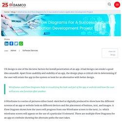 Importance of Wireframes in Custom Application Development