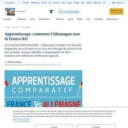Apprentissage: comment l'Allemagne met la France KO