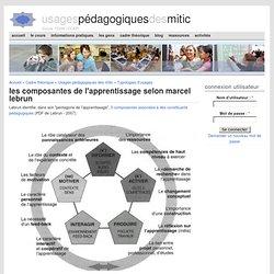 Les composantes de l'apprentissage selon Marcel Lebrun