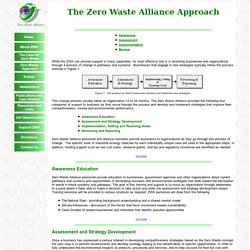 Approach Zero Waste Alliance