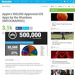 Apple's 500,000 Approved iOS Apps by the Numbers [INFOGRAPHIC]