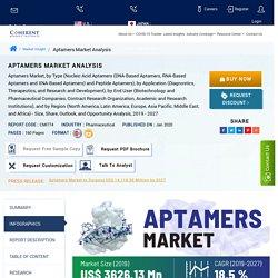 Aptamers Market Size, Trends, Shares, Insights, Forecast - Coherent market insights