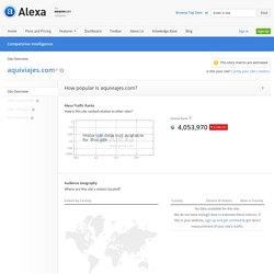 aquiviajes.com Site Overview