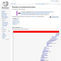 Timeline of architectural styles