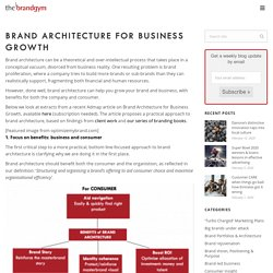 Brand Architecture for Business Growth - brandgym