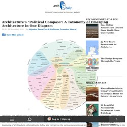 "Architecture's ""Political Compass"": A Taxonomy of Emerging Architecture in One Diagram"
