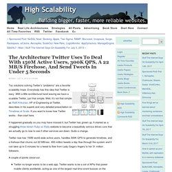 Twitter Architecture