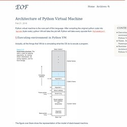 Architecture of Python Virtual Machine · EOF