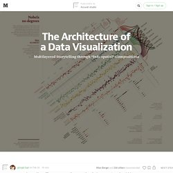 The Architecture of a Data Visualization — Accurat studio