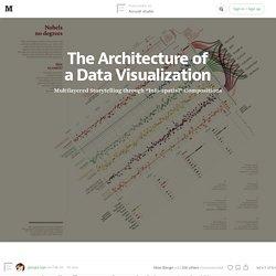 The Architecture of a Data Visualization — Accurat studio