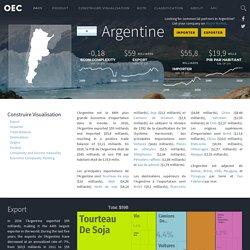 Argentine (ARG) Export, Importer, et Trade Partners