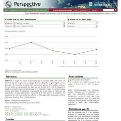 Argentine - Indice de corruption