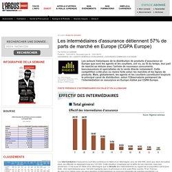 Les intermédiaires d'assurance détiennent 57% de parts de marché en Europe (CGPA Europe) – Digest argusdelassurance.com