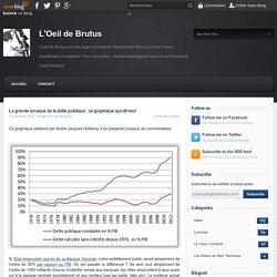 La grande arnaque de la dette publique : ce graphique qui dit tout