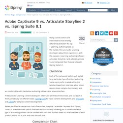 Articulate Storyline 2 vs Adobe Captivate 9 vs iSpring Suite 8.1