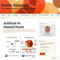 Artificial vs Natural Peach