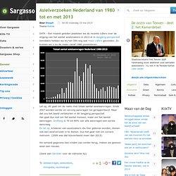 Asielverzoeken Nederland van 1980 tot en met 2013